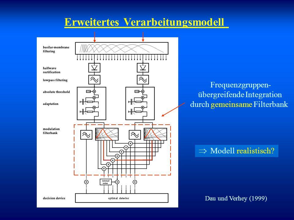 Original-Perzeptionsmodell Unabhängige Verarbeitung in allen Frequenzgruppen  keine Interferenz  Modell unrealistisch