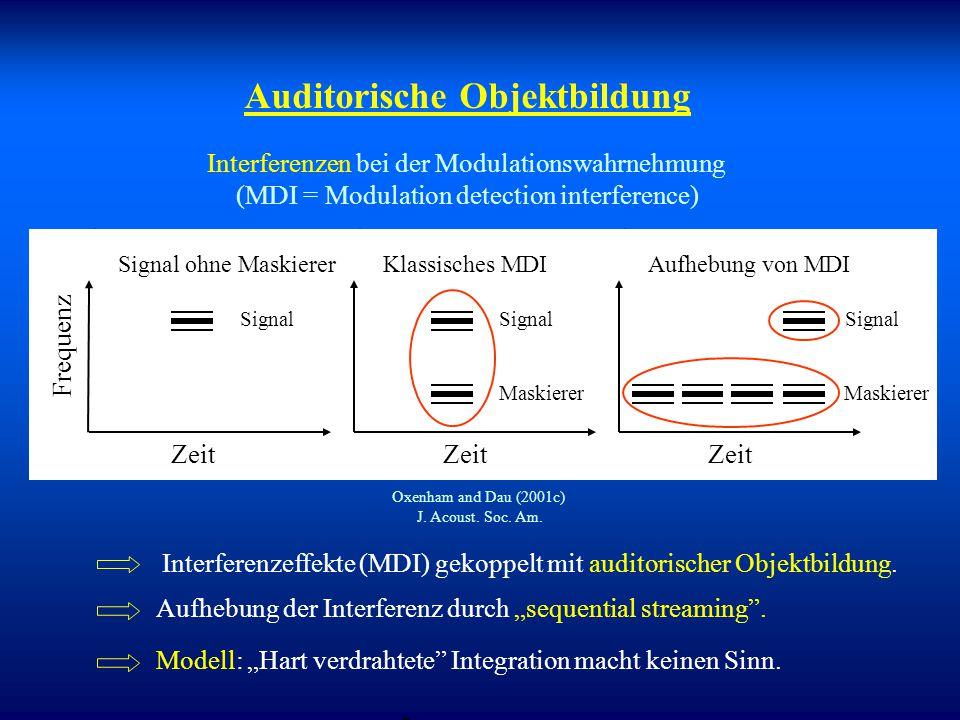 Erweitertes Verarbeitungsmodell Frequenzgruppen- übergreifende Integration durch gemeinsame Filterbank  Modell realistisch? Dau und Verhey (1999)