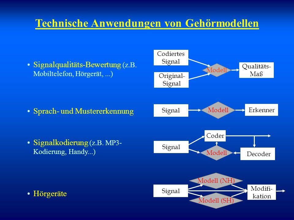 Modellierung auditorischer Objektbildung Prozesse bei frequenzgruppenübergreifender Interaktion sind komplex. Stärke der Interferenz in der Wahrnehmun