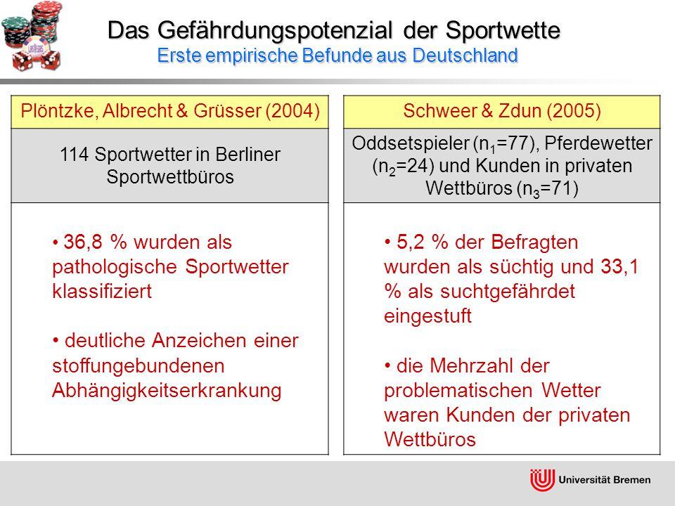Das Gefährdungspotenzial der Sportwette Erste empirische Befunde aus Deutschland Plöntzke, Albrecht & Grüsser (2004)Schweer & Zdun (2005) 114 Sportwetter in Berliner Sportwettbüros Oddsetspieler (n 1 =77), Pferdewetter (n 2 =24) und Kunden in privaten Wettbüros (n 3 =71) 36,8 % wurden als pathologische Sportwetter klassifiziert deutliche Anzeichen einer stoffungebundenen Abhängigkeitserkrankung 5,2 % der Befragten wurden als süchtig und 33,1 % als suchtgefährdet eingestuft die Mehrzahl der problematischen Wetter waren Kunden der privaten Wettbüros