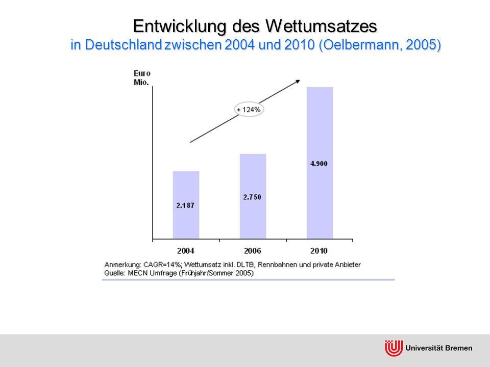Wettspieleinsatz pro Kopf und Jahr im internationalen Vergleich (Oelbermann, 2005)