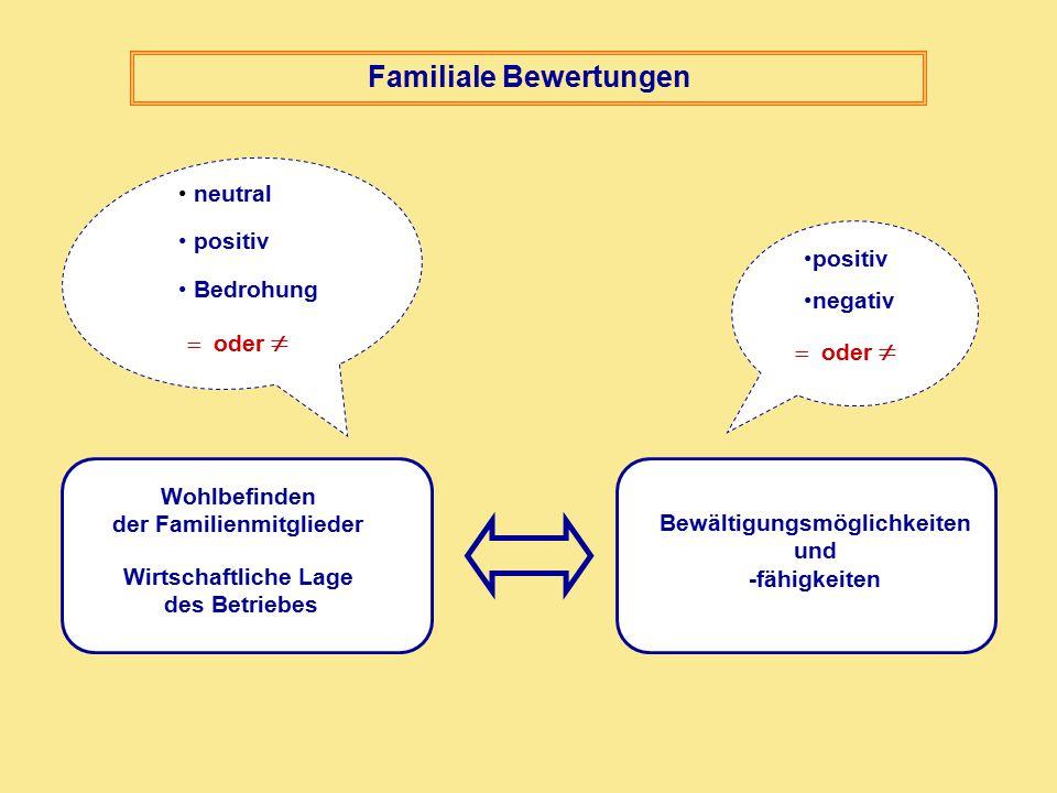 Wohlbefinden der Familienmitglieder Wirtschaftliche Lage des Betriebes Bewältigungsmöglichkeiten und -fähigkeiten neutral positiv Bedrohung Familiale