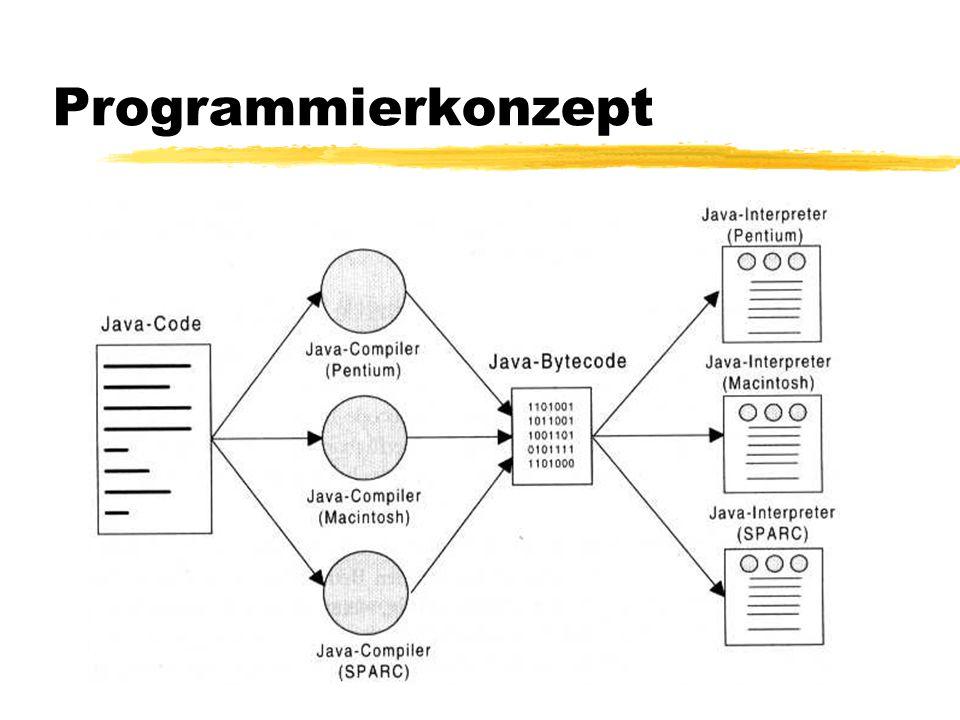 Arbeiten mit Java zKomponenten des Java Developer Kits JDK 1.1.3  Java-Compiler javac  Java-Interpreter java  Ausprobieren von Java-Applets appletviewer zWerkzeuge  Programmierumgebung JPad yInternetbrowser Netscape Navigator oder MS Internet Explorer
