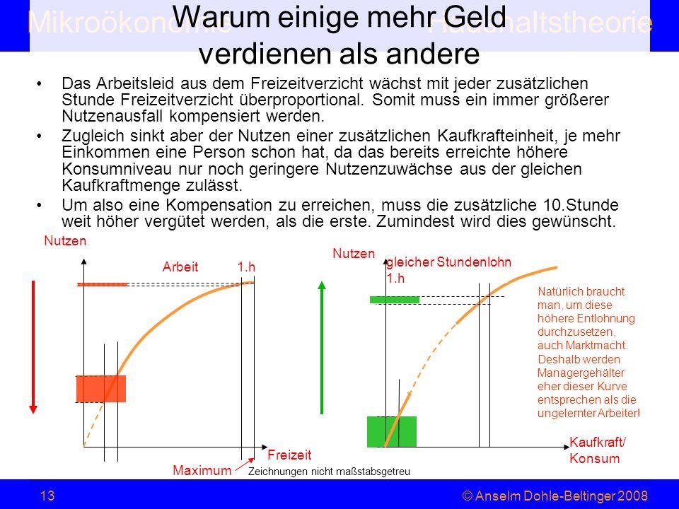 MikroökonomieHaushaltstheorie © Anselm Dohle-Beltinger 200813 Warum einige mehr Geld verdienen als andere Das Arbeitsleid aus dem Freizeitverzicht wäc