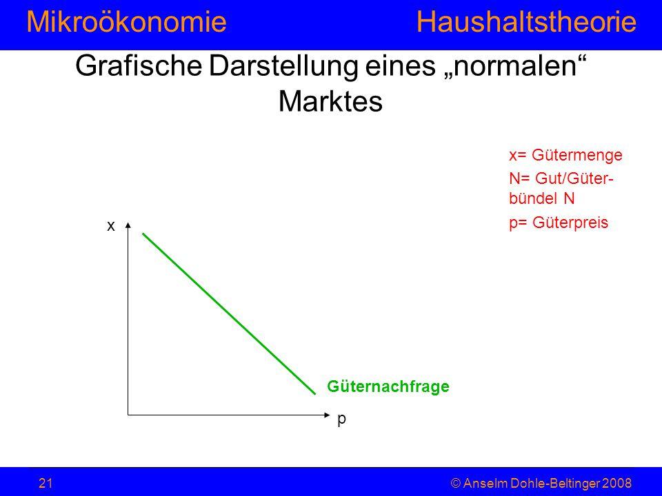 """MikroökonomieHaushaltstheorie © Anselm Dohle-Beltinger 200821 Grafische Darstellung eines """"normalen"""" Marktes x= Gütermenge N= Gut/Güter- bündel N p= G"""