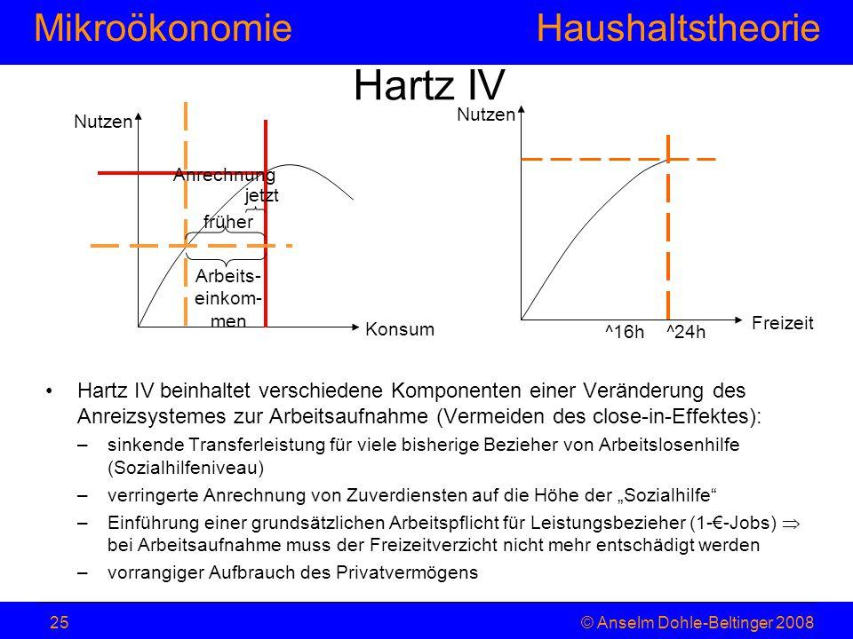 MikroökonomieHaushaltstheorie © Anselm Dohle-Beltinger 200825 Hartz IV Hartz IV beinhaltet verschiedene Komponenten einer Veränderung des Anreizsystem