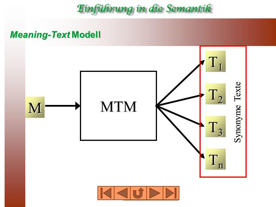 Meaning-Text Modell M MTM T1T1T1T1 T2T2T2T2 T3T3T3T3 TnTnTnTn Synonyme Texte