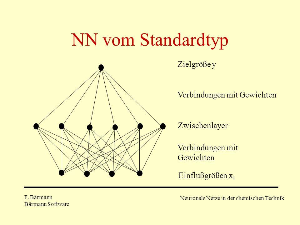 NN vom Standardtyp Zielgröße y Verbindungen mit Gewichten Zwischenlayer Verbindungen mit Gewichten Einflußgrößen x i F. Bärmann Bärmann Software Neuro