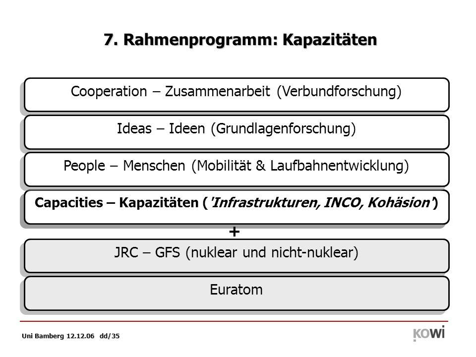 Uni Bamberg 12.12.06 dd/35 Capacities – Kapazitäten (Forschungsinfrastrukturen) Capacities – Kapazitäten ( Infrastrukturen, INCO, Kohäsion ) 7.