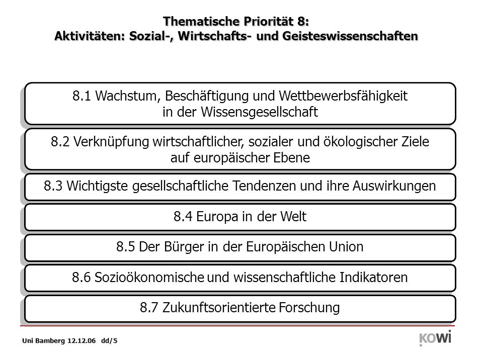 Uni Bamberg 12.12.06 dd/5 Thematische Priorität 8: Aktivitäten: Sozial-, Wirtschafts- und Geisteswissenschaften 8.1 Wachstum, Beschäftigung und Wettbewerbsfähigkeit in der Wissensgesellschaft 8.1 Wachstum, Beschäftigung und Wettbewerbsfähigkeit in der Wissensgesellschaft 8.2 Verknüpfung wirtschaftlicher, sozialer und ökologischer Ziele auf europäischer Ebene 8.2 Verknüpfung wirtschaftlicher, sozialer und ökologischer Ziele auf europäischer Ebene 8.3 Wichtigste gesellschaftliche Tendenzen und ihre Auswirkungen 8.4 Europa in der Welt 8.5 Der Bürger in der Europäischen Union 8.6 Sozioökonomische und wissenschaftliche Indikatoren 8.7 Zukunftsorientierte Forschung