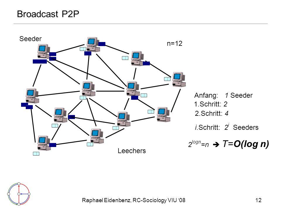 Raphael Eidenbenz, RC-Sociology VIU '0812 Broadcast P2P 2 logn =n  T=O(log n) n=12 Leechers Seeder Anfang: 1 Seeder 1.Schritt: 2 2.Schritt: 4 i.Schritt: 2 i Seeders