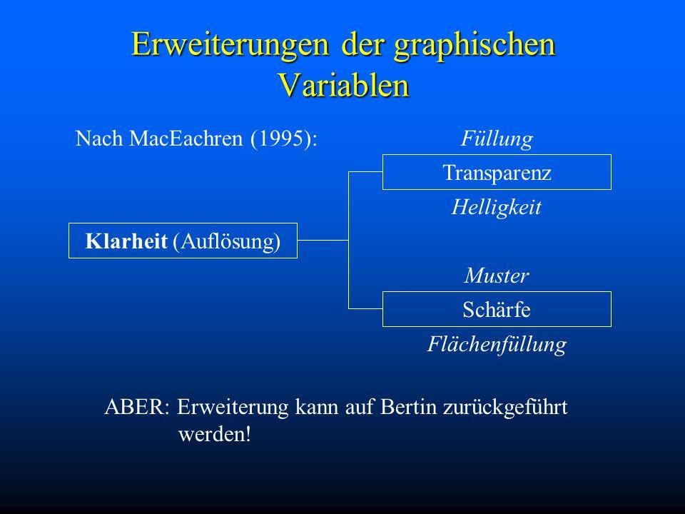 Erweiterungen der graphischen Variablen Nach MacEachren (1995): ABER: Erweiterung kann auf Bertin zurückgeführt werden.