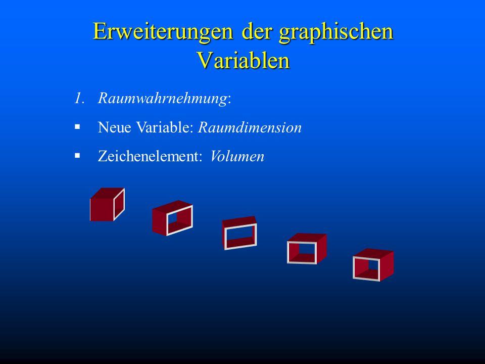 Erweiterungen der graphischen Variablen 1.Raumwahrnehmung:  Neue Variable: Raumdimension  Zeichenelement: Volumen