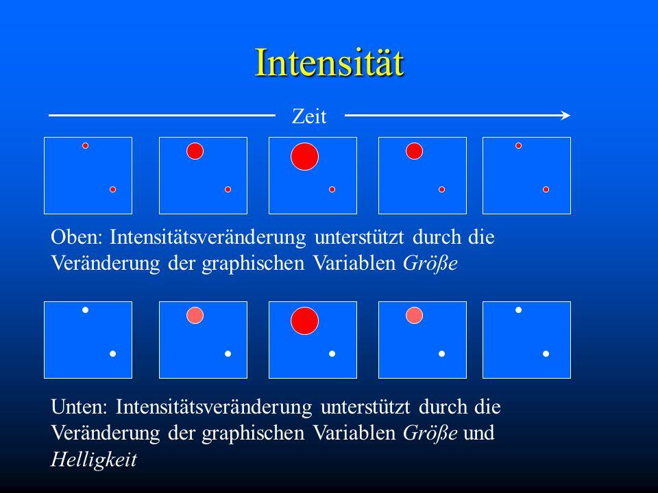 Intensität Zeit Oben: Intensitätsveränderung unterstützt durch die Veränderung der graphischen Variablen Größe Unten: Intensitätsveränderung unterstützt durch die Veränderung der graphischen Variablen Größe und Helligkeit