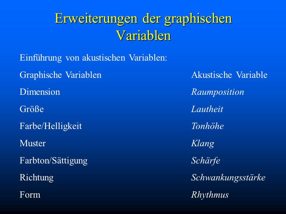 Erweiterungen der graphischen Variablen Einführung von akustischen Variablen: Graphische VariablenAkustische Variable DimensionRaumposition GrößeLautheit Farbe/HelligkeitTonhöhe MusterKlang Farbton/SättigungSchärfe RichtungSchwankungsstärke FormRhythmus