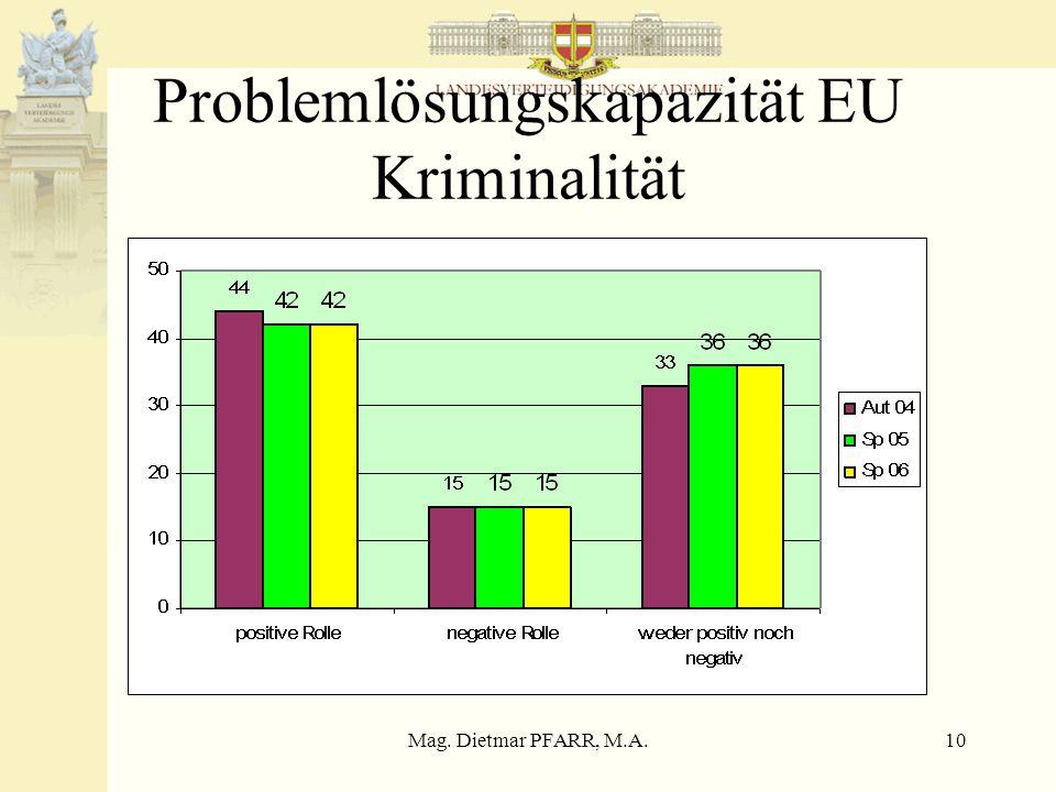 Mag. Dietmar PFARR, M.A.10 Problemlösungskapazität EU Kriminalität
