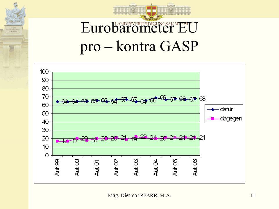 Mag. Dietmar PFARR, M.A.11 Eurobarometer EU pro – kontra GASP