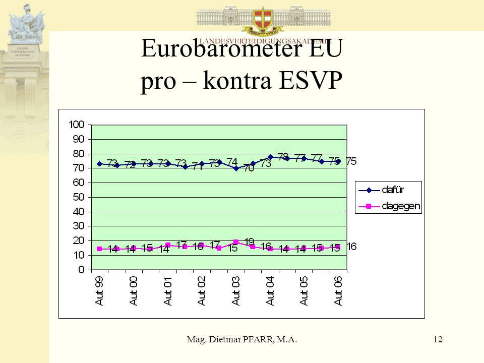 Mag. Dietmar PFARR, M.A.12 Eurobarometer EU pro – kontra ESVP