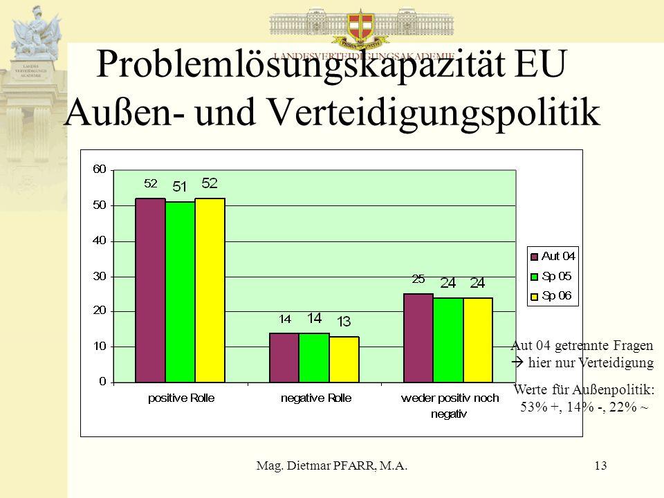 Mag. Dietmar PFARR, M.A.13 Problemlösungskapazität EU Außen- und Verteidigungspolitik Aut 04 getrennte Fragen  hier nur Verteidigung Werte für Außenp