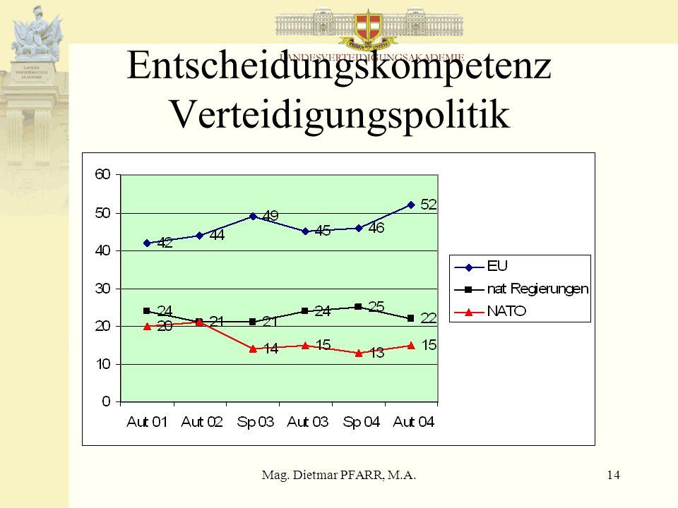 Mag. Dietmar PFARR, M.A.14 Entscheidungskompetenz Verteidigungspolitik
