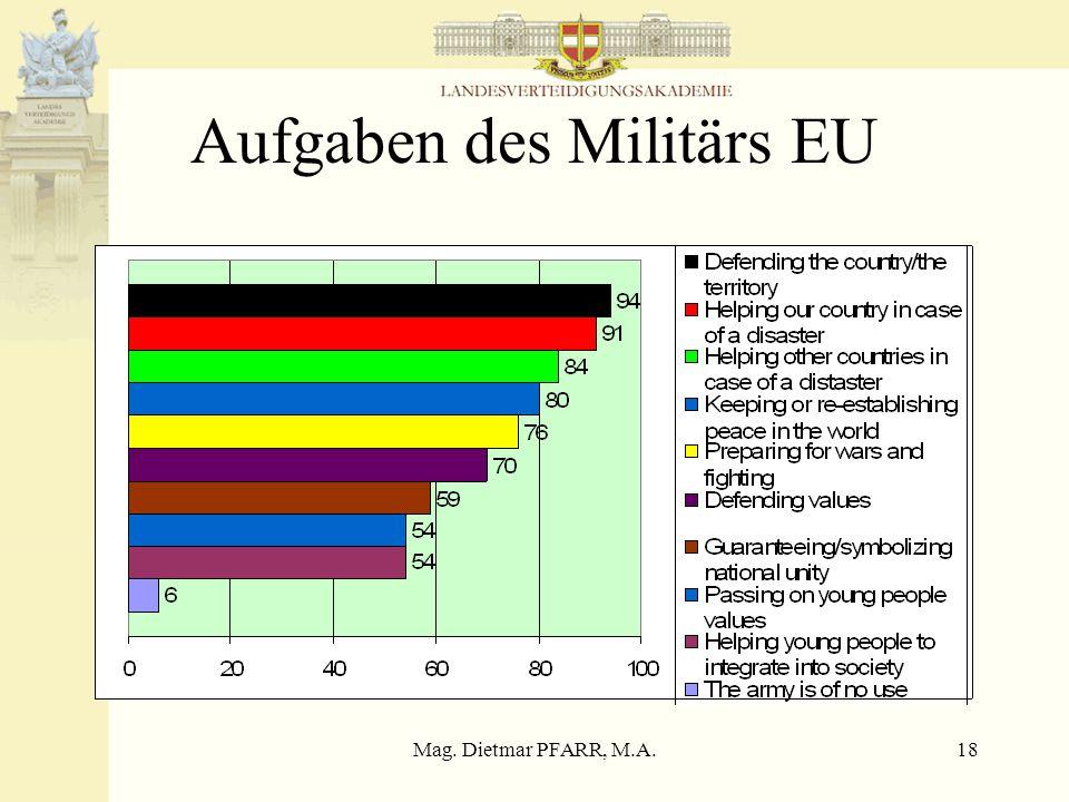 Mag. Dietmar PFARR, M.A.18 Aufgaben des Militärs EU