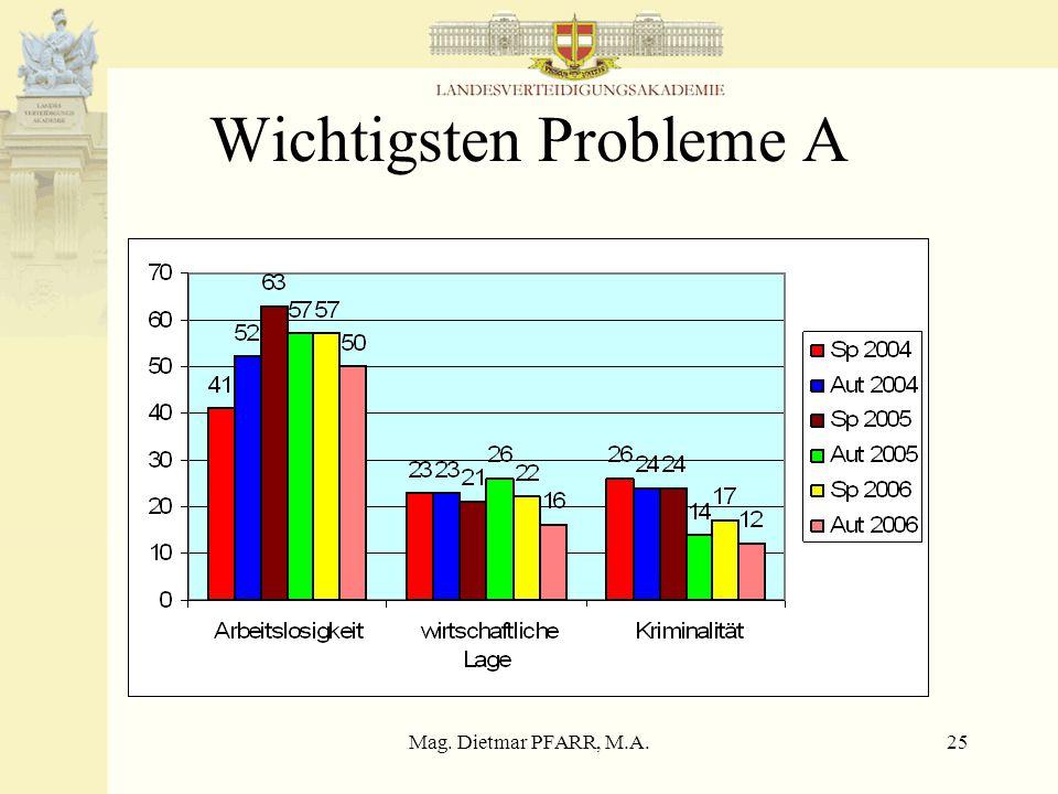 Mag. Dietmar PFARR, M.A.25 Wichtigsten Probleme A