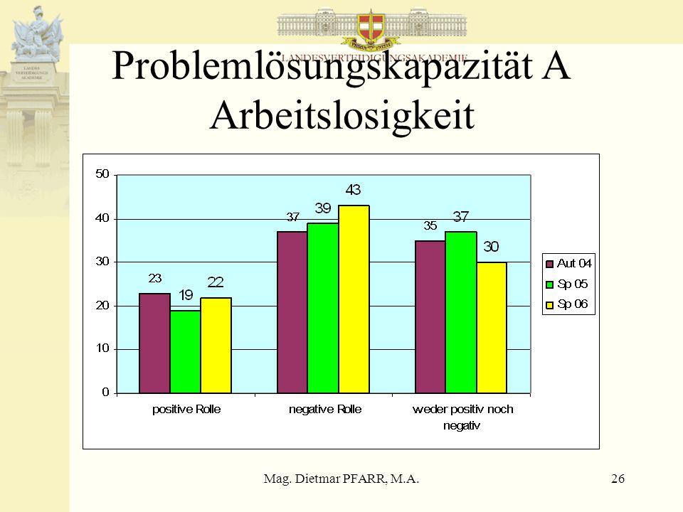 Mag. Dietmar PFARR, M.A.26 Problemlösungskapazität A Arbeitslosigkeit