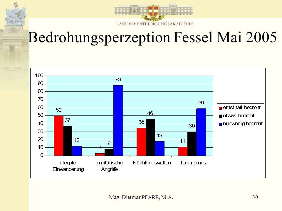 Mag. Dietmar PFARR, M.A.30 Bedrohungsperzeption Fessel Mai 2005