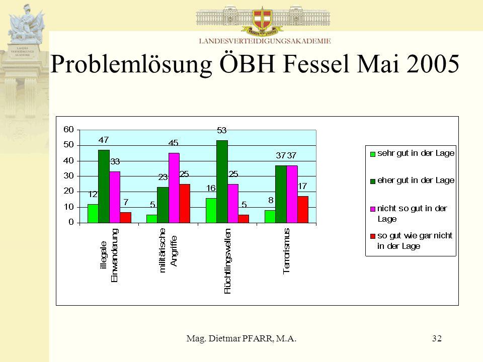 Mag. Dietmar PFARR, M.A.32 Problemlösung ÖBH Fessel Mai 2005