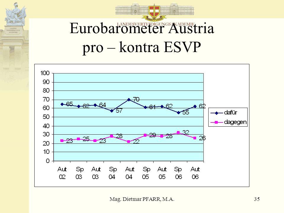 Mag. Dietmar PFARR, M.A.35 Eurobarometer Austria pro – kontra ESVP
