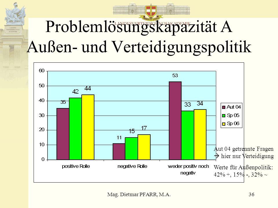 Mag. Dietmar PFARR, M.A.36 Problemlösungskapazität A Außen- und Verteidigungspolitik Aut 04 getrennte Fragen  hier nur Verteidigung Werte für Außenpo