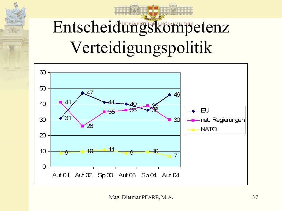 Mag. Dietmar PFARR, M.A.37 Entscheidungskompetenz Verteidigungspolitik
