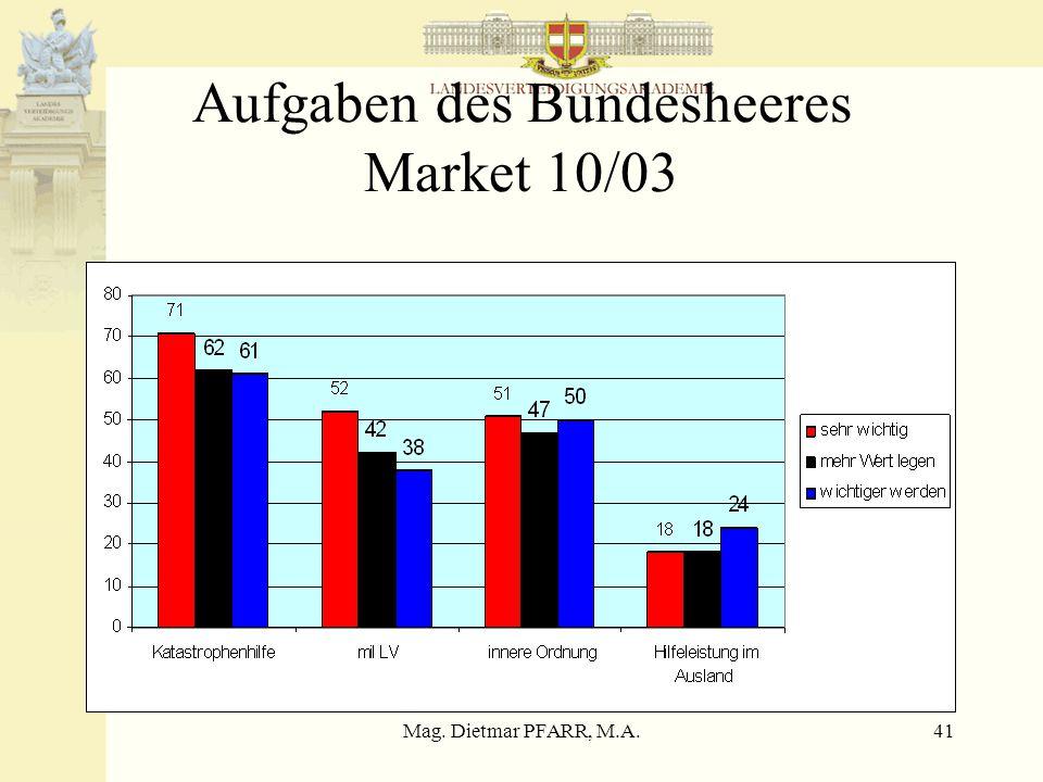 Mag. Dietmar PFARR, M.A.41 Aufgaben des Bundesheeres Market 10/03