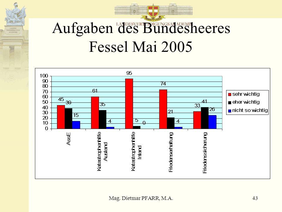 Mag. Dietmar PFARR, M.A.43 Aufgaben des Bundesheeres Fessel Mai 2005