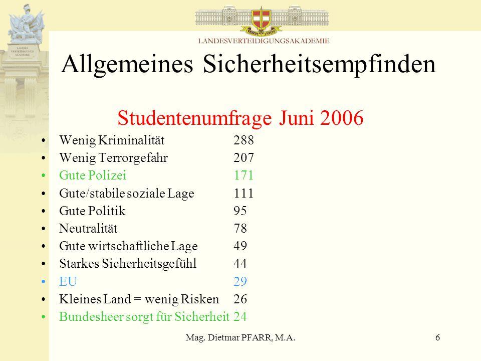Mag. Dietmar PFARR, M.A.6 Allgemeines Sicherheitsempfinden Studentenumfrage Juni 2006 Wenig Kriminalität288 Wenig Terrorgefahr207 Gute Polizei171 Gute