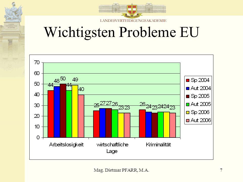 Mag. Dietmar PFARR, M.A.8 Problemlösungskapazität EU Arbeitslosigkeit
