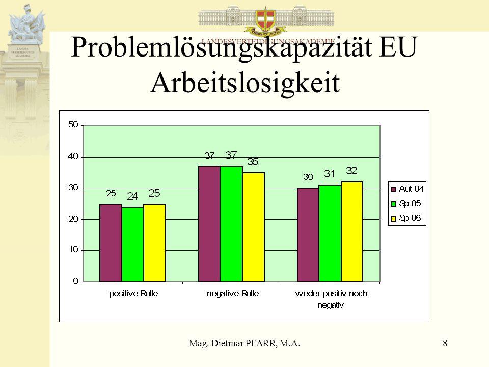 Mag. Dietmar PFARR, M.A.39 Vertrauen in Sicherheitsinstitutionen