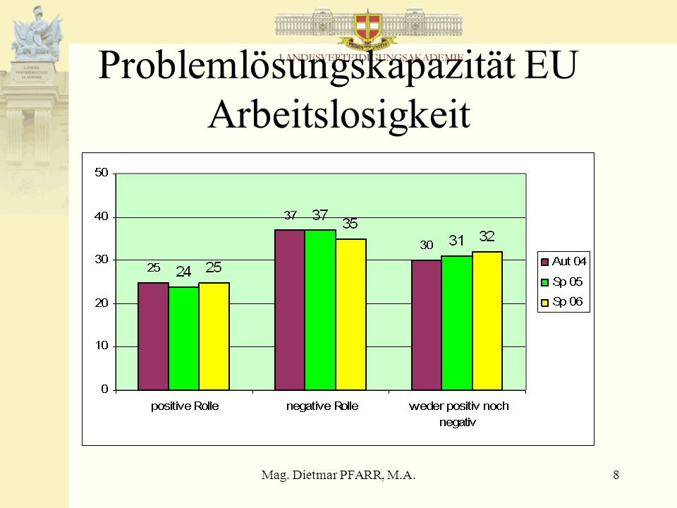 Mag. Dietmar PFARR, M.A.19 Aufgabenbereich Militär D+I Herbst 2002