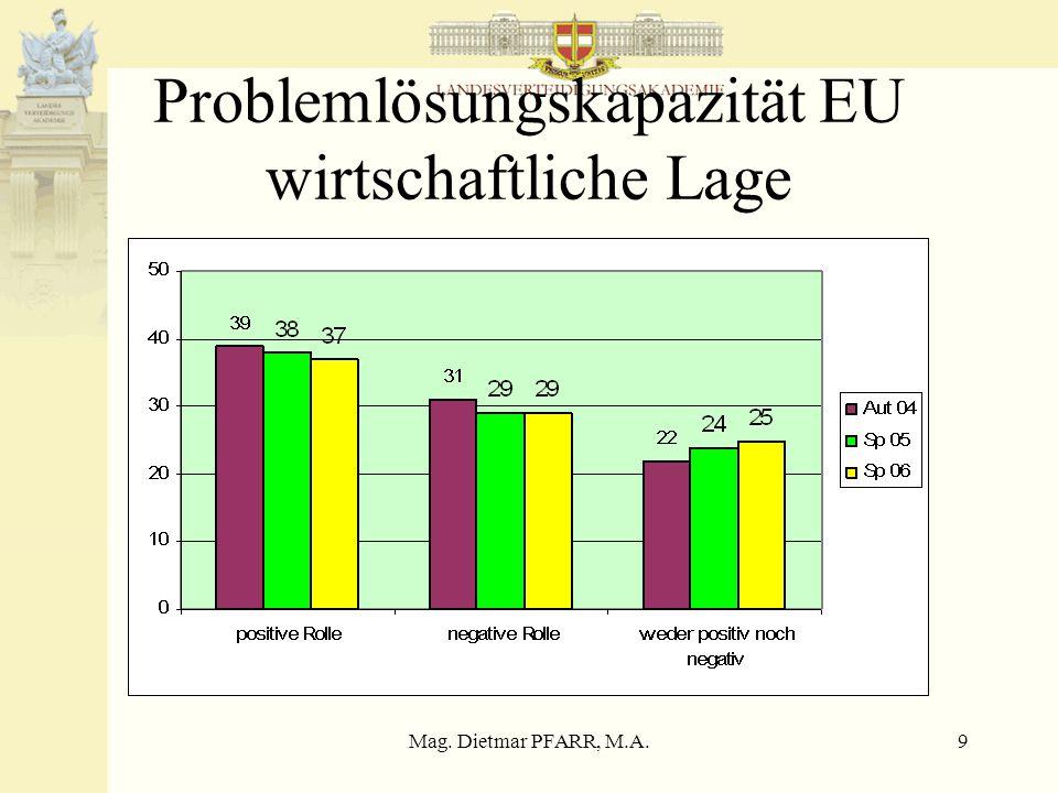 Mag. Dietmar PFARR, M.A.9 Problemlösungskapazität EU wirtschaftliche Lage