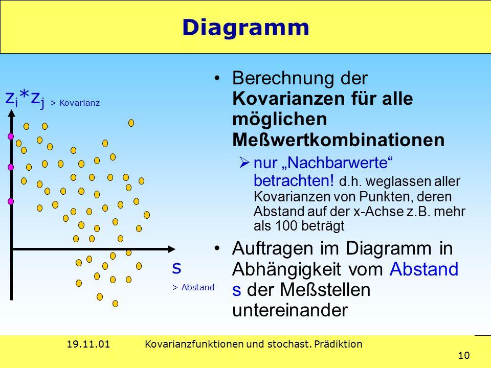 """19.11.01Kovarianzfunktionen und stochast. Prädiktion 10 Diagramm Berechnung der Kovarianzen für alle möglichen Meßwertkombinationen  nur """"Nachbarwert"""