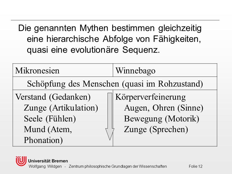 Wolfgang Wildgen - Zentrum philosophische Grundlagen der Wissenschaften Folie 12 MikronesienWinnebago Schöpfung des Menschen (quasi im Rohzustand) Verstand (Gedanken) Zunge (Artikulation) Seele (Fühlen) Mund (Atem, Phonation) Körperverfeinerung Augen, Ohren (Sinne) Bewegung (Motorik) Zunge (Sprechen) Die genannten Mythen bestimmen gleichzeitig eine hierarchische Abfolge von Fähigkeiten, quasi eine evolutionäre Sequenz.