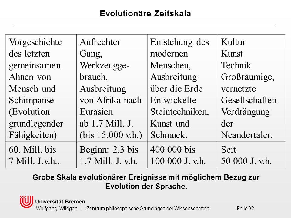 Wolfgang Wildgen - Zentrum philosophische Grundlagen der Wissenschaften Folie 32 Vorgeschichte des letzten gemeinsamen Ahnen von Mensch und Schimpanse (Evolution grundlegender Fähigkeiten) Aufrechter Gang, Werkzeugge- brauch, Ausbreitung von Afrika nach Eurasien ab 1,7 Mill.