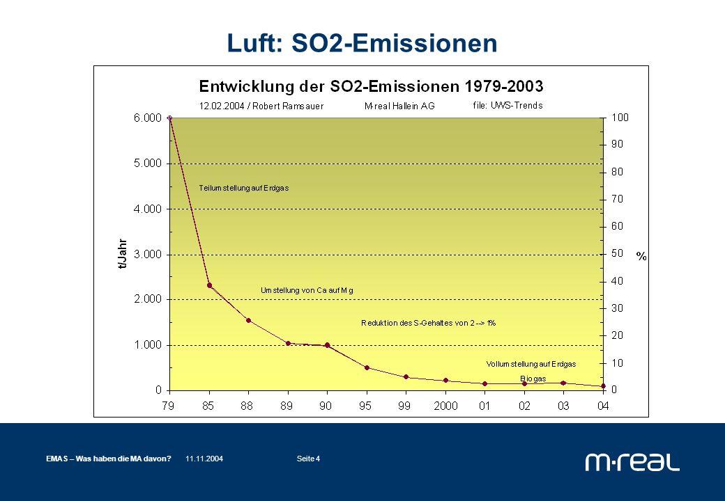 11.11.2004EMAS – Was haben die MA davon Seite 4 Luft: SO2-Emissionen