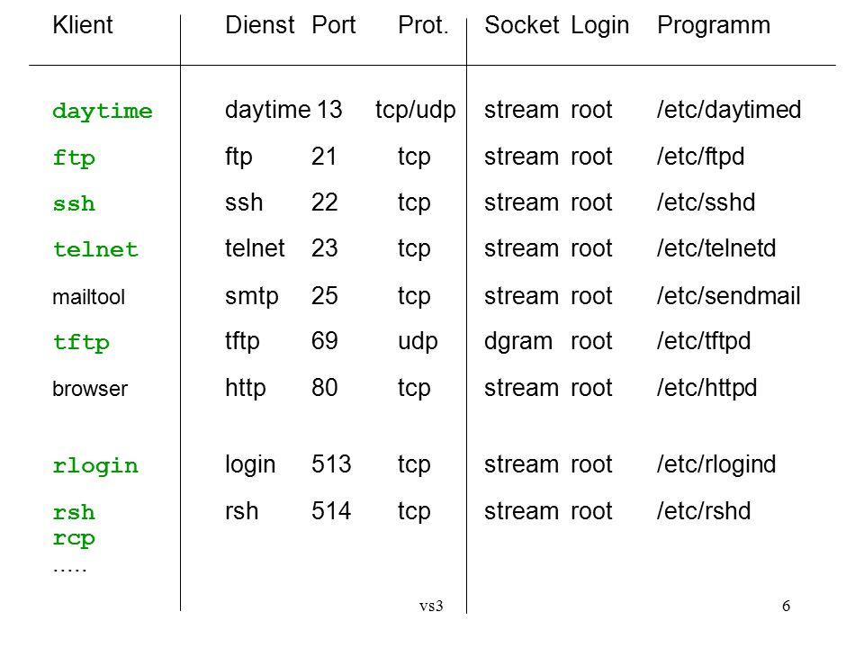vs36 KlientDienstPortProt.SocketLoginProgramm daytime daytime 13 tcp/udpstreamroot/etc/daytimed ftp ftp21tcpstreamroot/etc/ftpd ssh ssh22tcpstreamroot /etc/sshd telnet telnet23tcpstreamroot/etc/telnetd mailtool smtp25tcpstreamroot/etc/sendmail tftp tftp69udpdgramroot/etc/tftpd browser http80tcpstreamroot/etc/httpd rlogin login513tcpstreamroot/etc/rlogind rsh rsh514tcpstreamroot/etc/rshd rcp.....