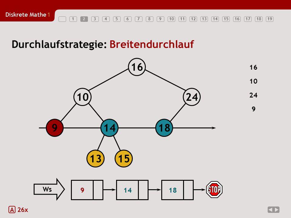 Diskrete Mathe1 123456789101112131415161718192 A 26x Durchlaufstrategie: Breitendurchlauf 18149 1024 16 1315 16 24 9 10 18914 Ws