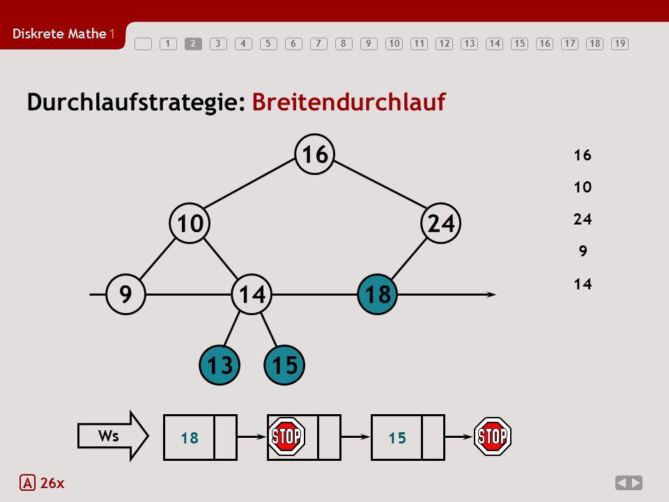 Diskrete Mathe1 123456789101112131415161718192 A 26x Durchlaufstrategie: Breitendurchlauf 18149 1024 16 1315 16 24 9 14 10 1813 Ws 15