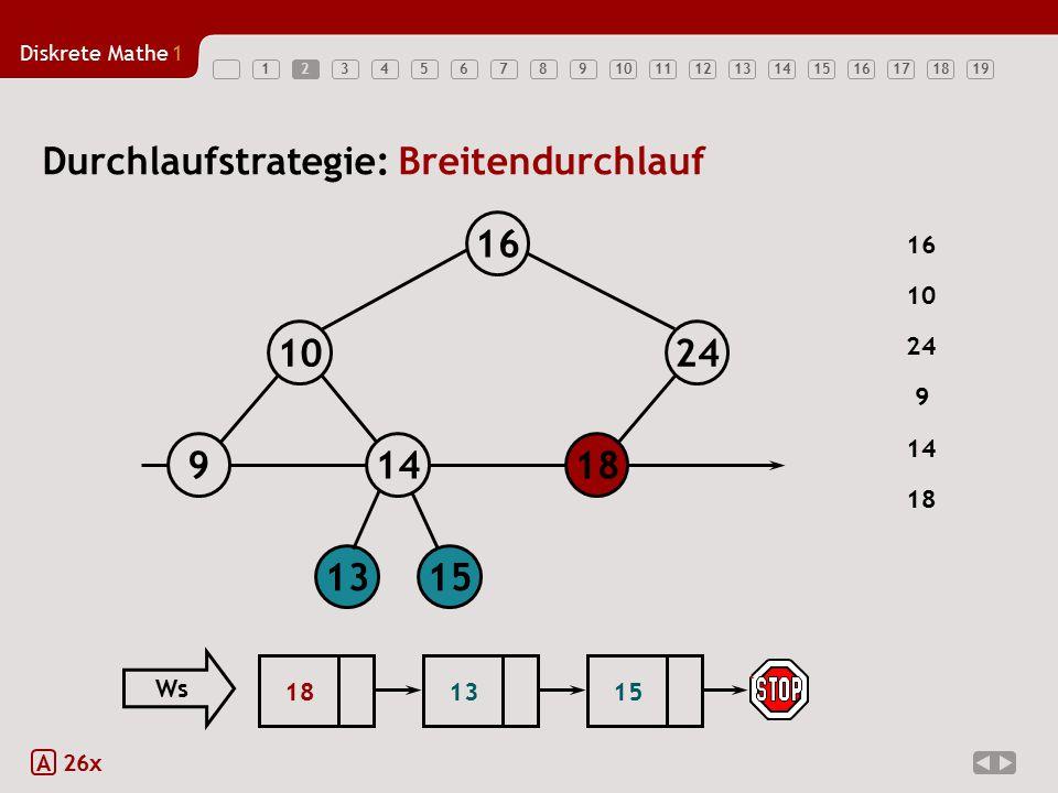 Diskrete Mathe1 123456789101112131415161718192 A 26x Durchlaufstrategie: Breitendurchlauf 18149 1024 16 1315 16 24 9 14 18 10 151813 Ws