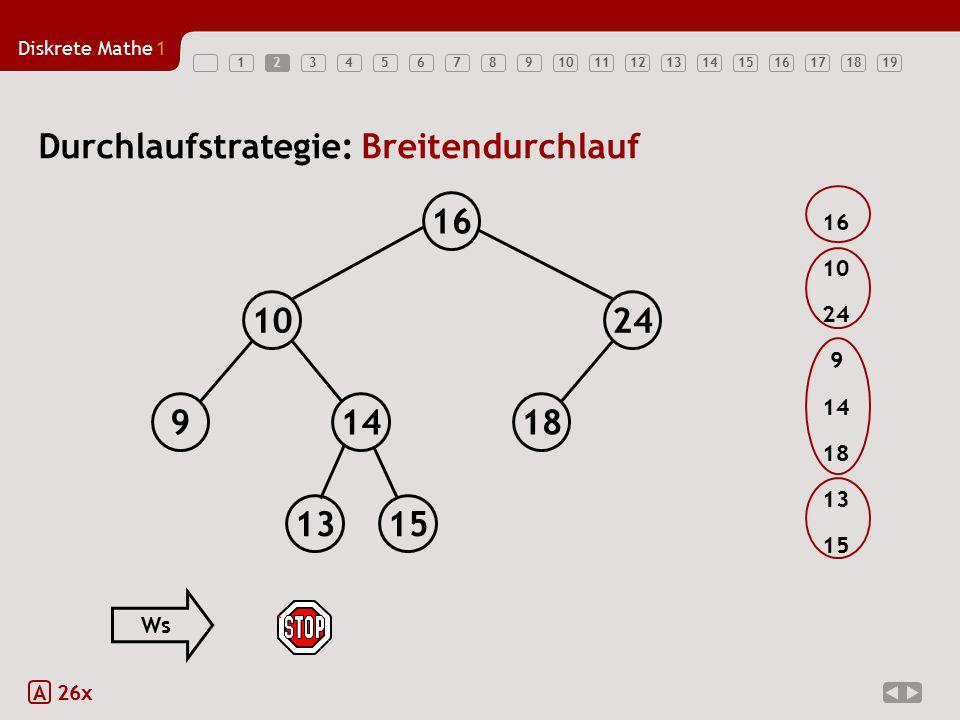Diskrete Mathe1 123456789101112131415161718192 A 26x Durchlaufstrategie: Breitendurchlauf 18149 1024 16 1315 16 24 9 14 13 18 15 10 Ws