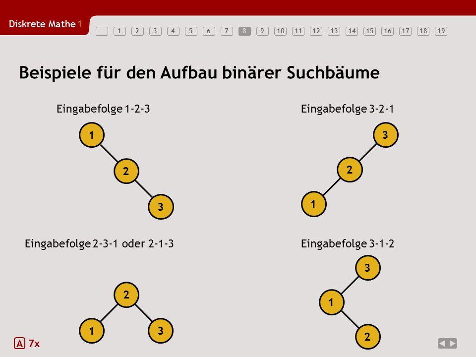 Diskrete Mathe1 123456789101112131415161718198 Beispiele für den Aufbau binärer Suchbäume A 7x Eingabefolge 1-2-3 1 2 3 Eingabefolge 3-2-1 Eingabefolge 2-3-1 oder 2-1-3 2 13 Eingabefolge 3-1-2 1 2 3 1 2 3