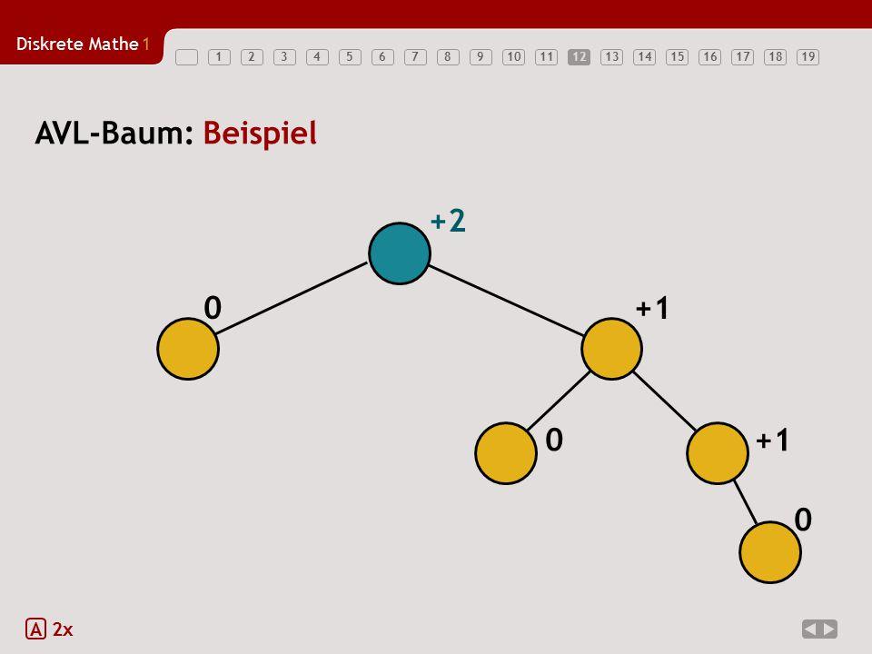 Diskrete Mathe1 1234567891011121314151617181912 AVL-Baum: Beispiel A 2x 0 0 +1 0 +2